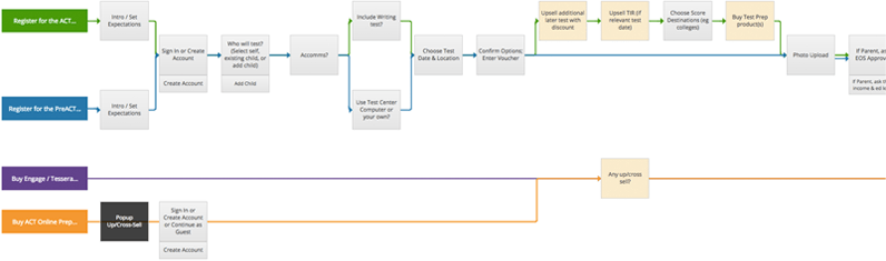 Screenshot of user flows.